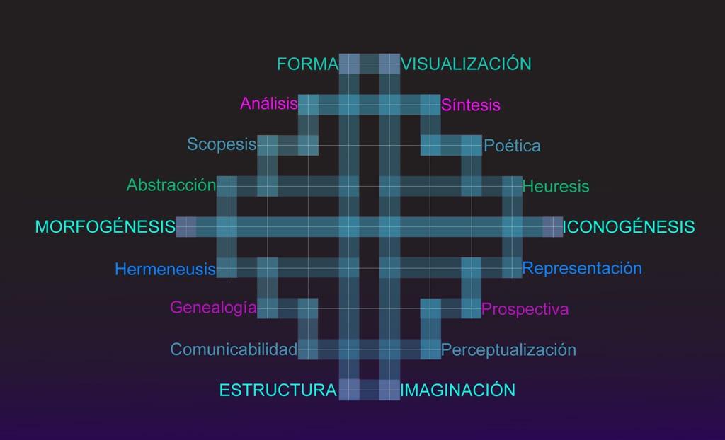 5FormaVisualizacion
