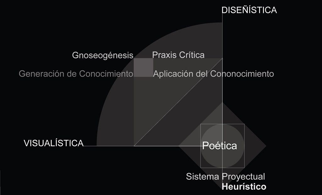 Sistema proyectual